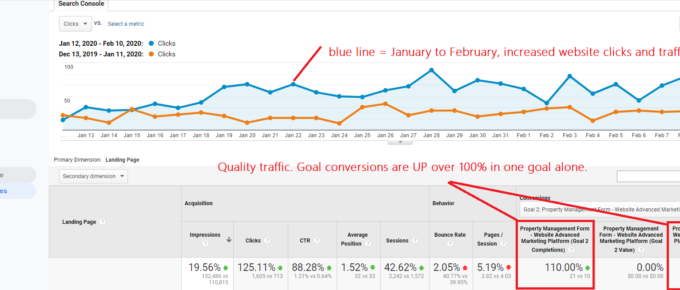google analytics - real estate marketing company
